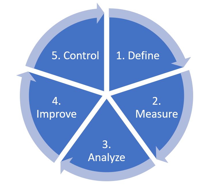 Each of the DMAIC steps are written and numbered in a circular infographic.
