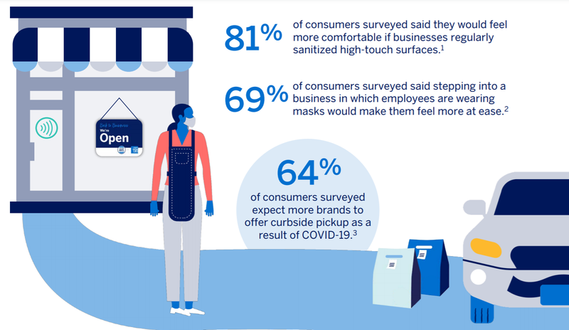 Recent American Express survey results show that shoppers want enhanced sanitizing, mask-wearing, and curbside pickup.
