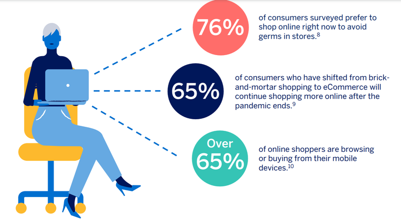 Recent survey results from American Express show continued growth in online shopping due to COVID-19.