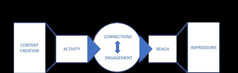 Screenshot of social media metrics and process