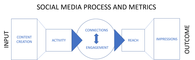Social media process and metrics