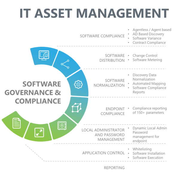 A chart displays the seven categories of software governance and compliance activities in IT asset management.