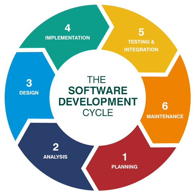 The six software development steps — planning, analysis, design, implementation, testing and integration, and maintenance — are shown in a circular diagram.