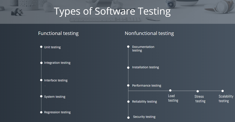 Functional and nonfunctional testing activities are listed in an informal flowchart.
