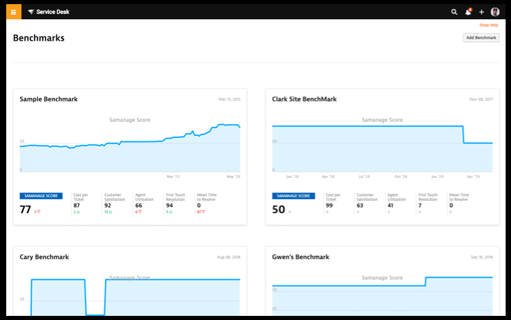 SolarWinds Service Desk analytics use graphs to track the performance of your IT department and individual agents.