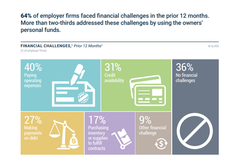 A graphic from the Small Business Credit Survey highlighting small business financial challenges.