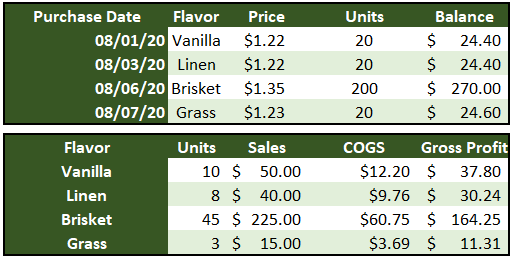 Tables showing purchases and sales of different air fresheners.