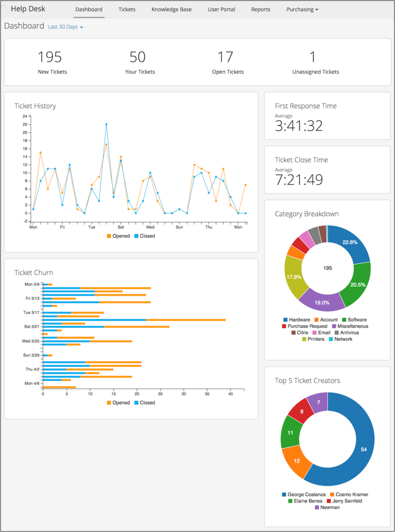 The Spiceworks help desk dashboard contains data about tickets and activity metrics.