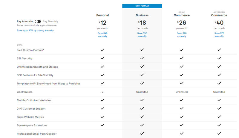 Squarespace pricing plan in four tiers.