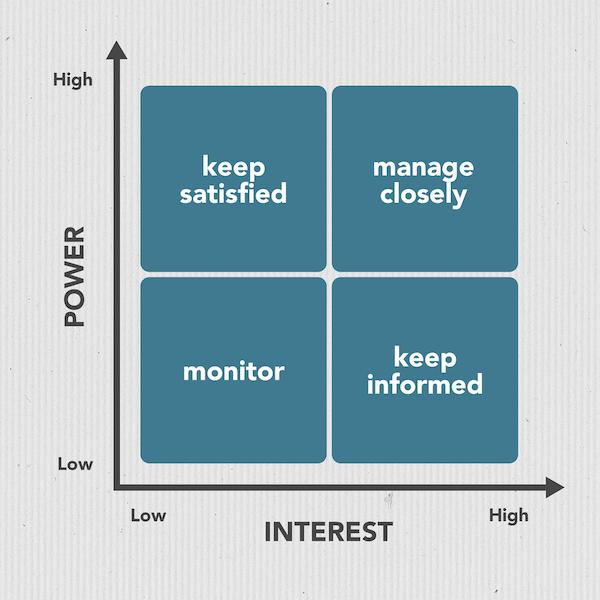 Screenshot of power / interest matrix grid