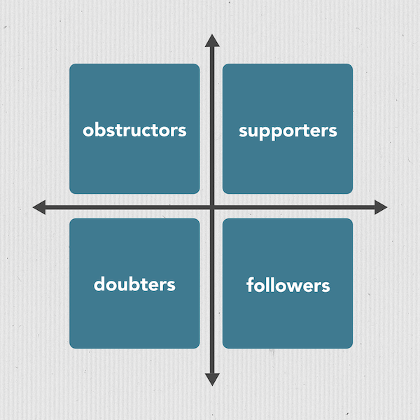 4 types of stakeholders