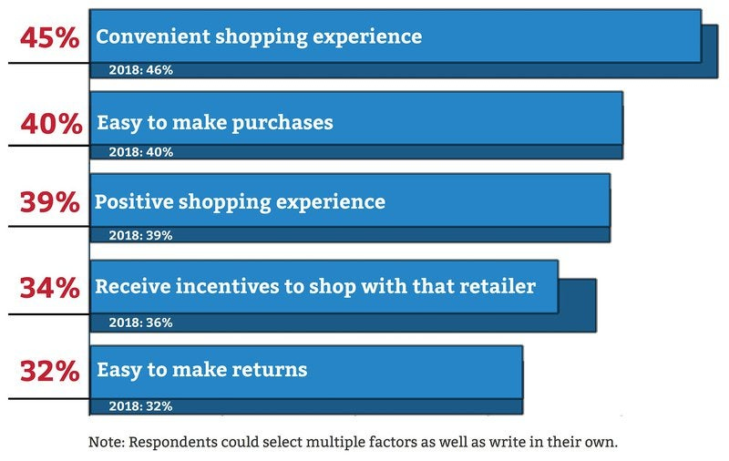A bar chart showing the top brand loyalty factors for retail stores.