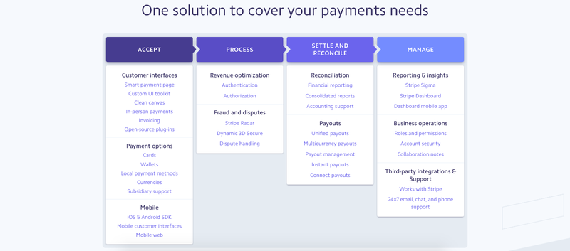 A screenshot of Stripe Payments' multiple options for different types of payment processing.