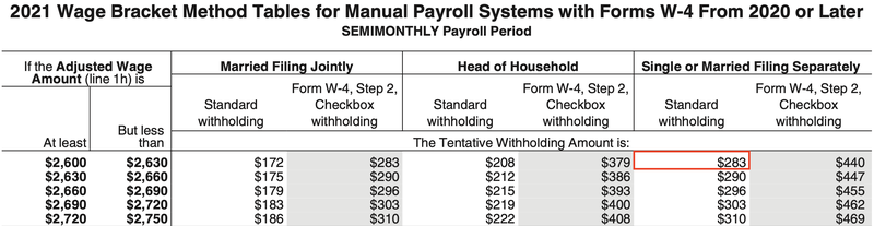 The IRS federal tax withholding table with a red box around the standard withholding for a single person paid $2,600 semi-monthly.