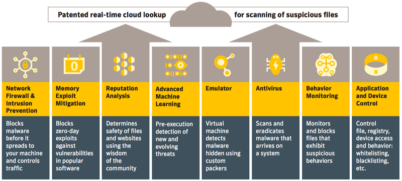 A summary of the features used by Symantec security products to deliver endpoint protection.