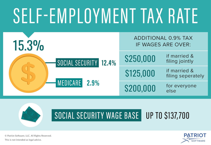 A self-employment tax rate chart breaking down where your money goes.
