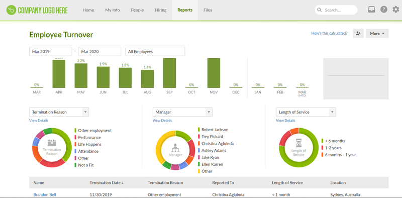 Screenshot of BambooHR's Employee Turnover reports page.