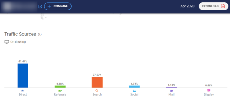 Example of website traffic sources from Similarweb