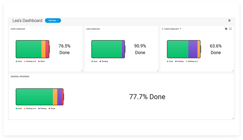 monday.com uses battery graphics to show multiple projects' progress, including completed, in progress, stuck, and upcoming tasks.