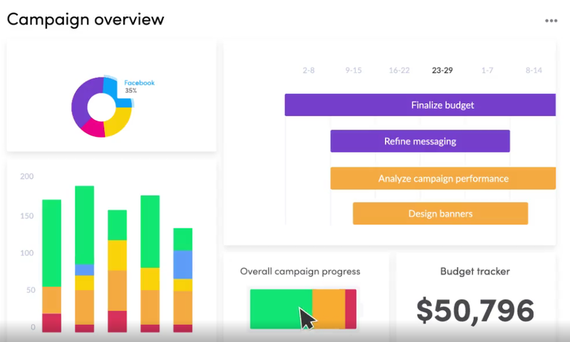Multiple project KPIs on a single screen include project progress, budget, and current and upcoming tasks.