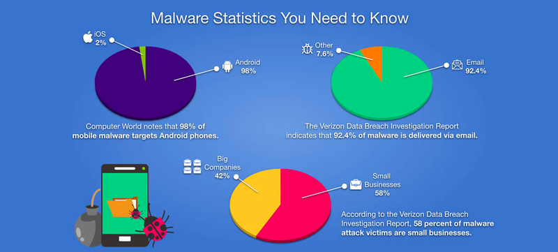 10 Types of Malware and How to Spot Them