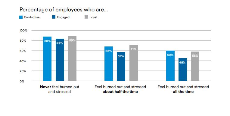 Graph of employee productivity, loyalty, and engagement by stress levels.