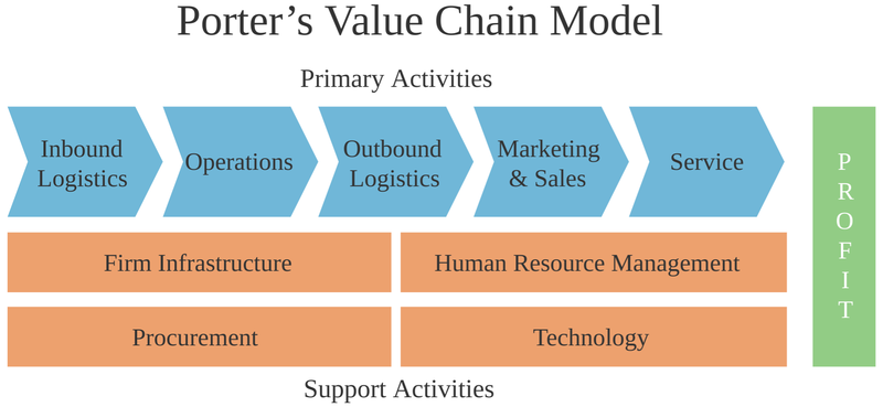 A value chain diagram illustrating the primary activities and support activities that contribute to profits.