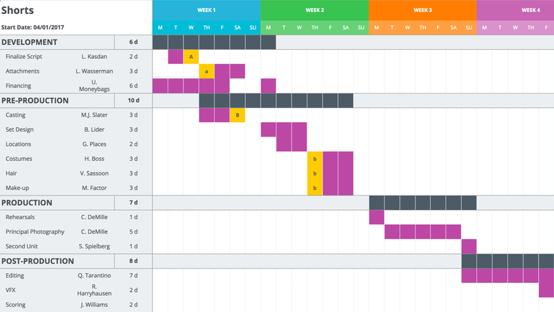 The production schedule for a short movie is broken out visually using a color-coded Gantt chart.