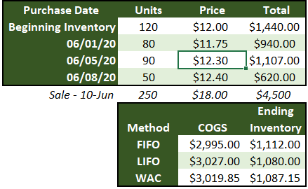 Table with cost of goods sold, beginning and ending inventory