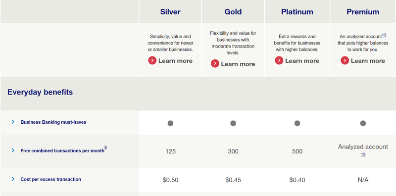 A screenshot showing banking tiers offered at U.S. Bank.