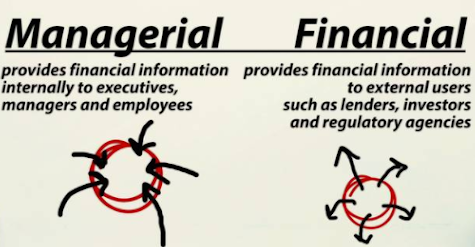 A simple drawing of arrows pointing in or out of a circle showing the difference between managerial and financial accounting.