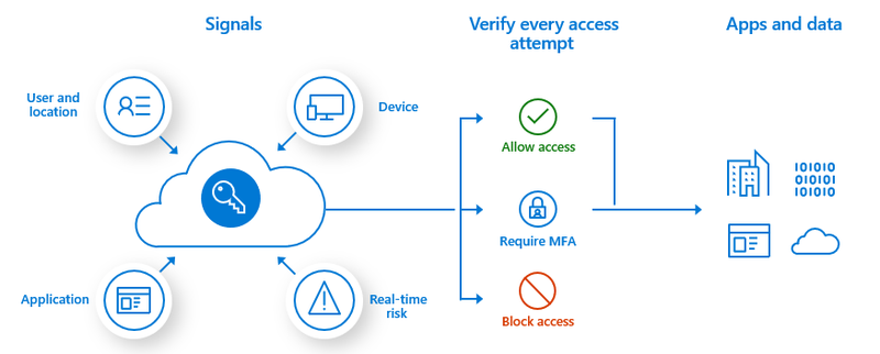 Icons, text, and directional arrows illustrate the adaptive authentication login process.