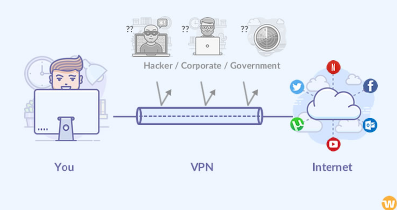 Icons and arrows illustrate a VPN connection.