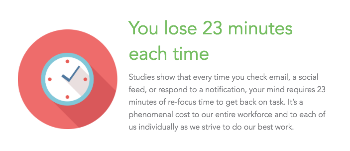 According to research, checking social media sites requires 23 minutes to refocus your mind back on work.