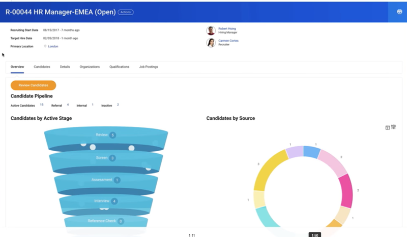 Workday screen showing job posting data including a funnel diagram to illustrate candidates by stage and pie chart to show candidates by source.