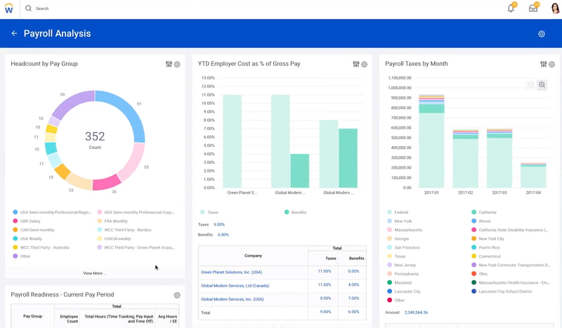 A screenshot of Workday Payroll's dashboard for analyzing your payroll.