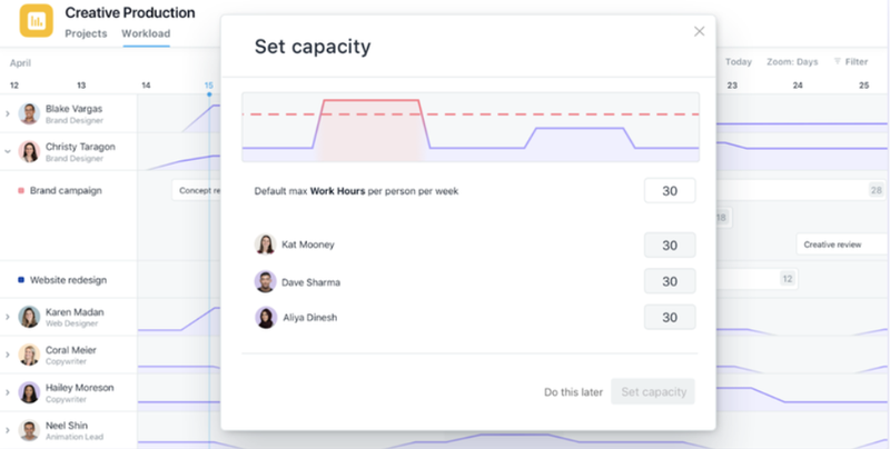 A screenshot from Asana's graphics to monitor productivity.