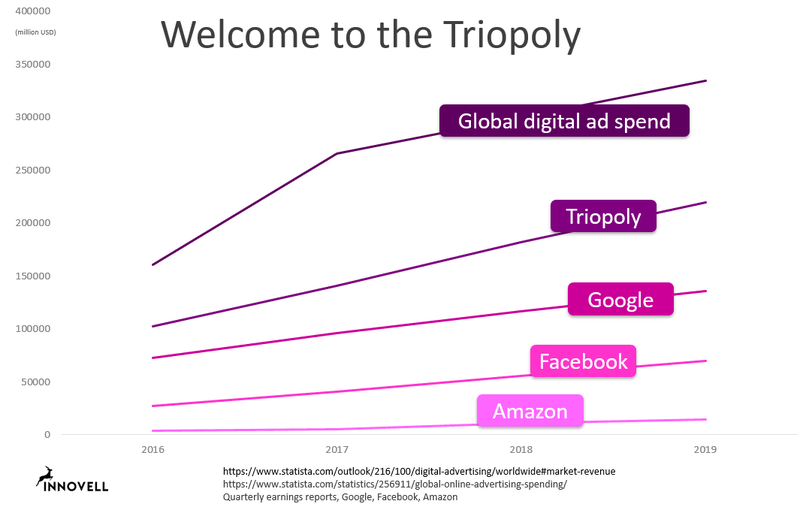 A chart showing worldwide digital ad spend, triopoly ad spend, and individual Google, Facebook, and Amazon ad spend evolution from 2016-2019