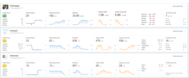 Screenshot of dashboard showing the key metrics for three different sites.