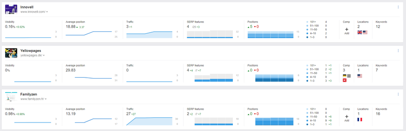 Screenshot from the Ahrefs Rank Tracker overview showing ranking metrics for three sites.