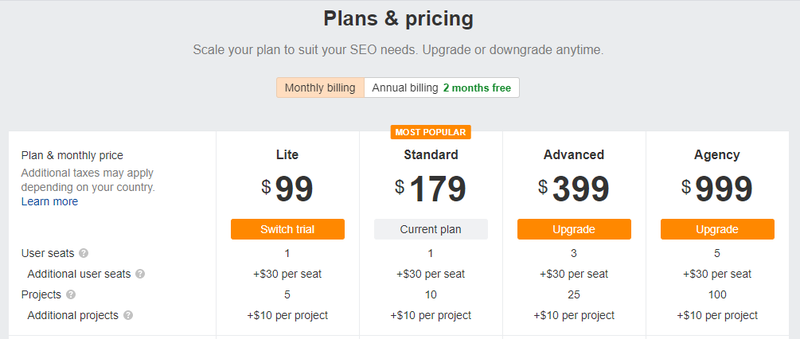Screenshot of the Ahrefs price plans.