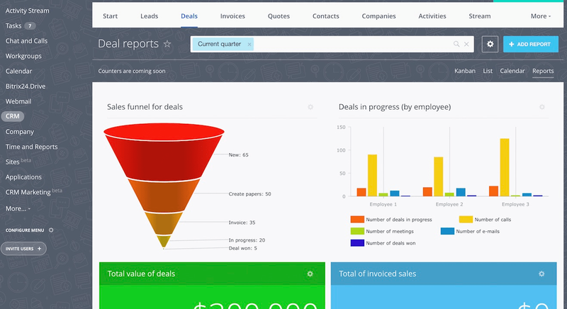 Bitrix24's deal reports screen showing a sales funnel graph as well as a bar graph illustrating deals in progress by employee