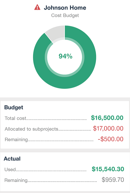 busybusy job budget showing how much is used through a pie chart