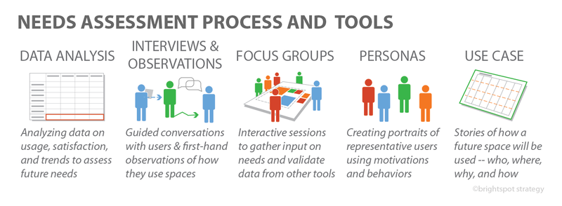 A holistic needs assessment includes data analysis, interviews and observations with employees and other stakeholders, focus groups, user personas, and use cases.