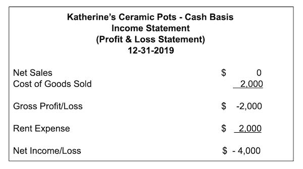 Income Statement for Katherine's Ceramic Pots