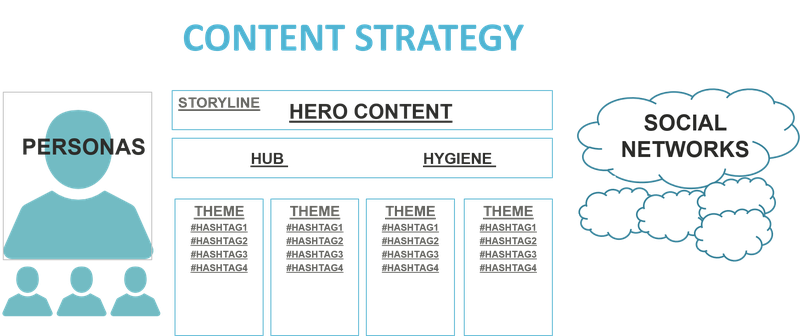 Content strategy outlined as themes and hashtags
