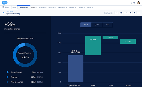 Salesforce CRM's Einstein analytics screen showing a pie chart and bar chart to represent likelihood to win revenue.
