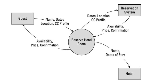 Data flow diagram with circles, rectangles, and lines showing the process of booking a hotel room, from the guest to the reservation system to the hotel itself.
