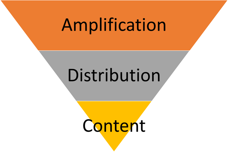 Illustration of content, distribution, and amplification