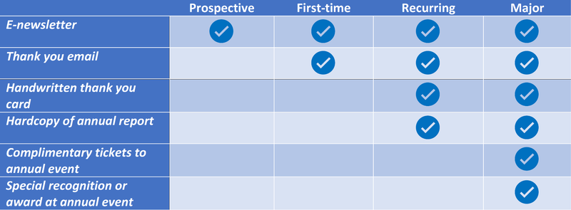 Table lists stewardship activities on the left and includes a check mark under each donor type (prospective, first-time, recurring, major) that should receive that activity.